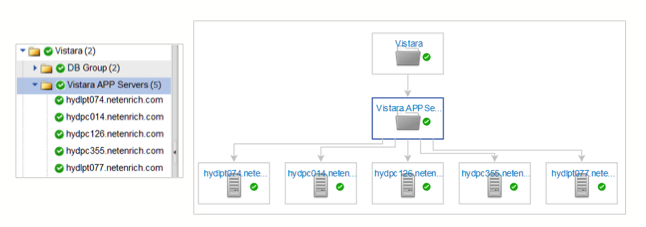 Vistara Service Model Network Dependency Map