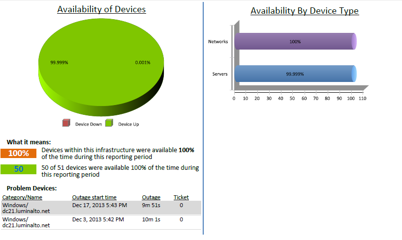 Device Availability Trends