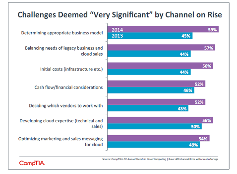 CompTIA 5th Annual Cloud Computing Study