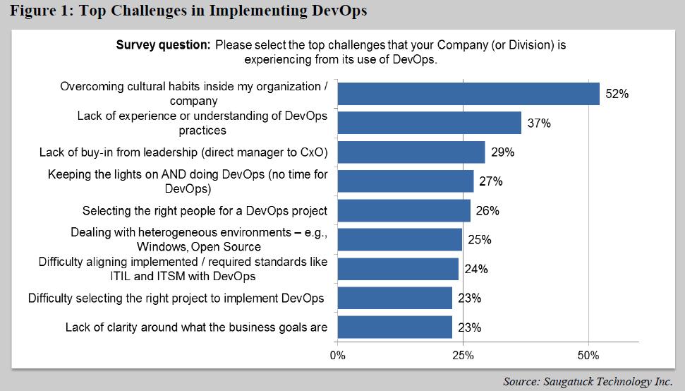 Challenges in Implementing DevOps