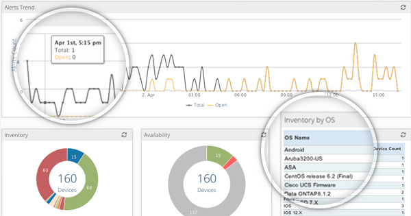 Configurable dashboard for IT operations management