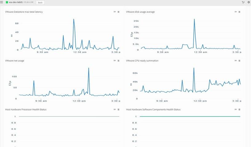 ESX host graph
