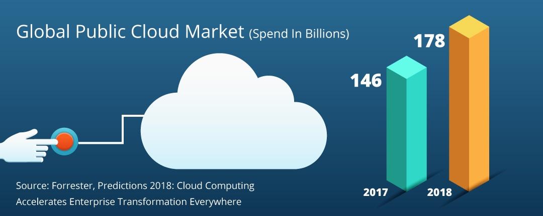 Global Public Cloud Market (Spend In Billions)