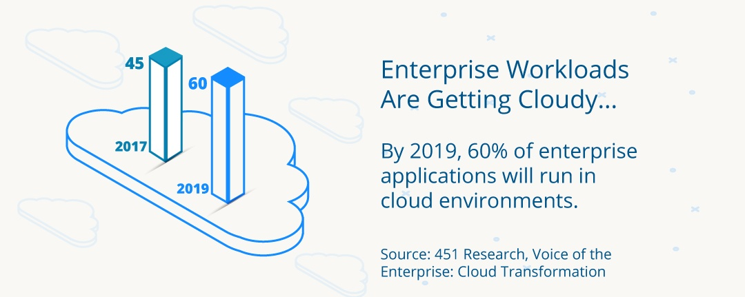 Enterprise Workloads Are Getting Cloudy