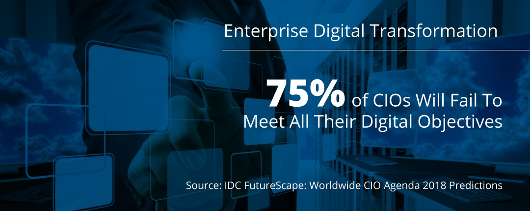 Enterprise Digital Transformation