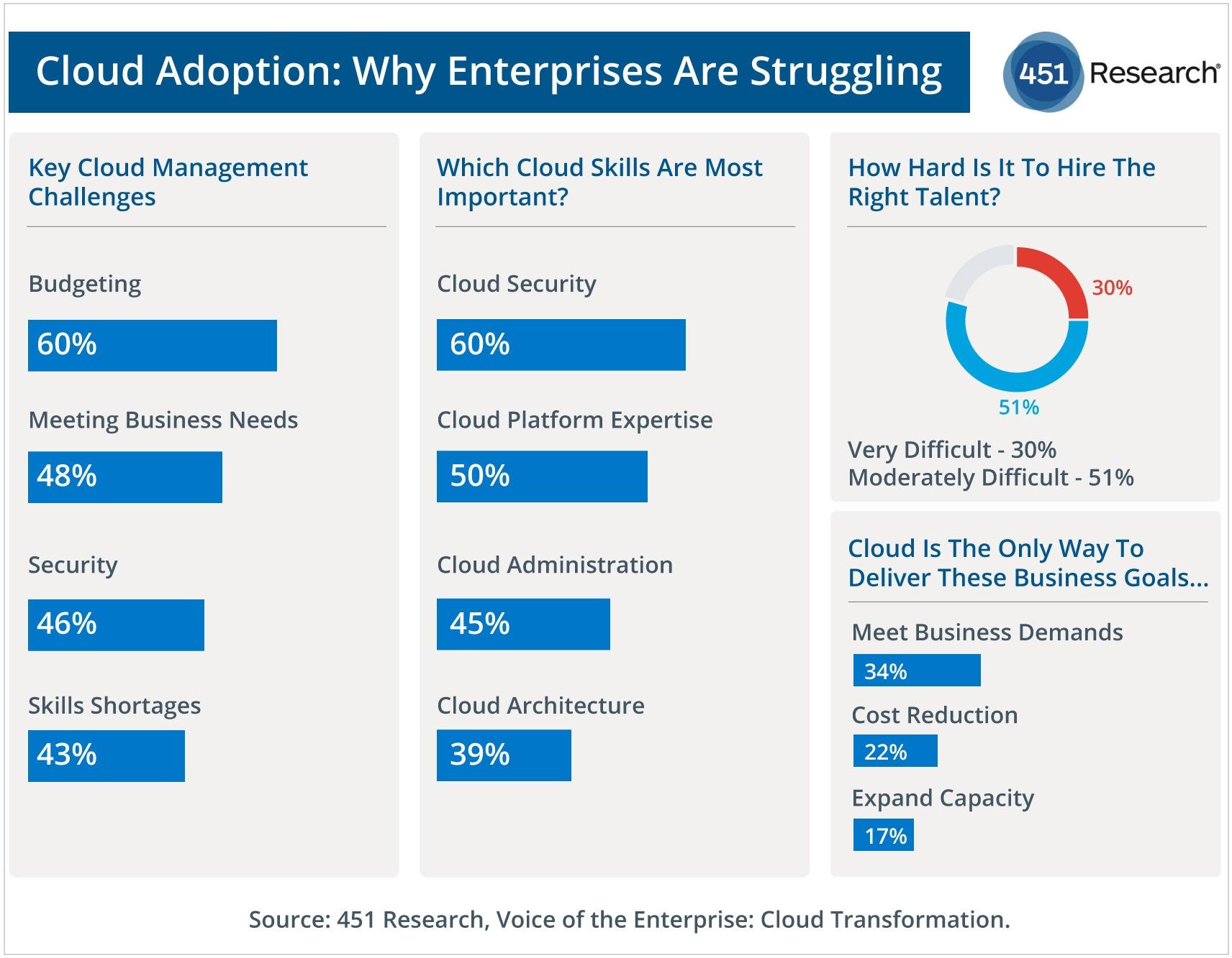 Cloud Adoption: Why Enterprises Are Struggling