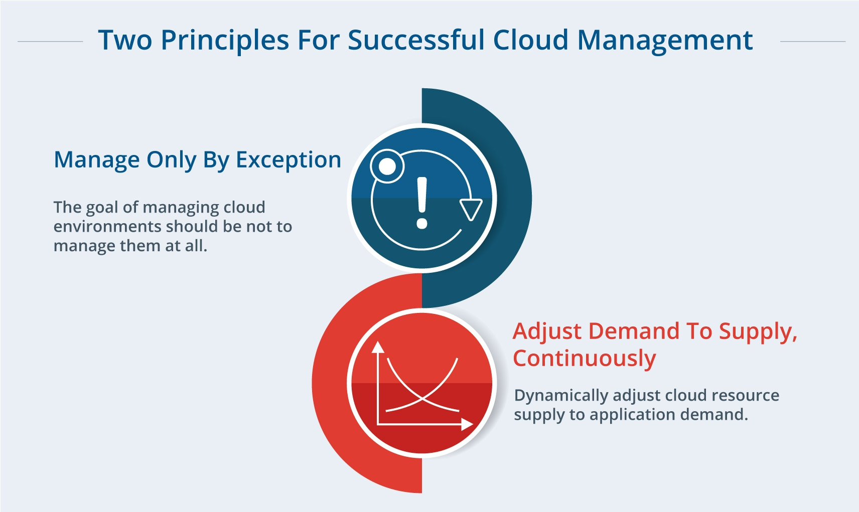 Two Principles For Successful Cloud Management