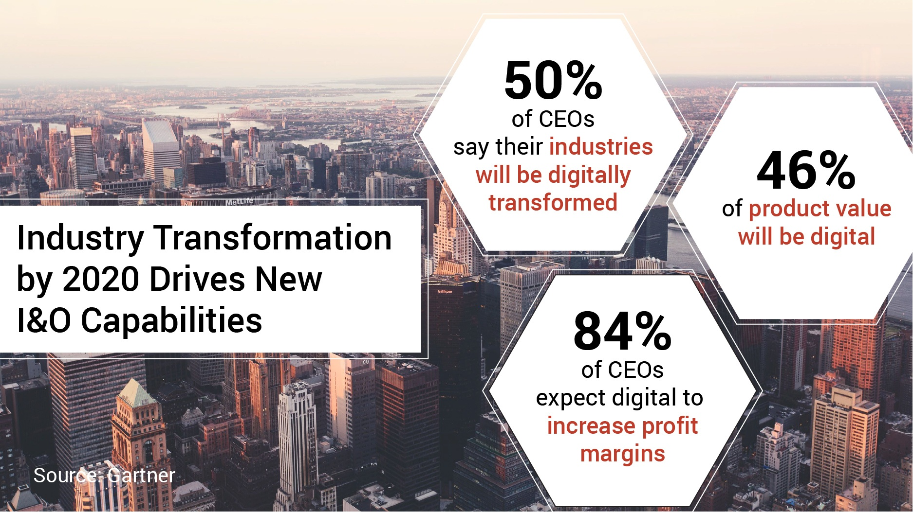 Build New Capabilities To Support Digital Business