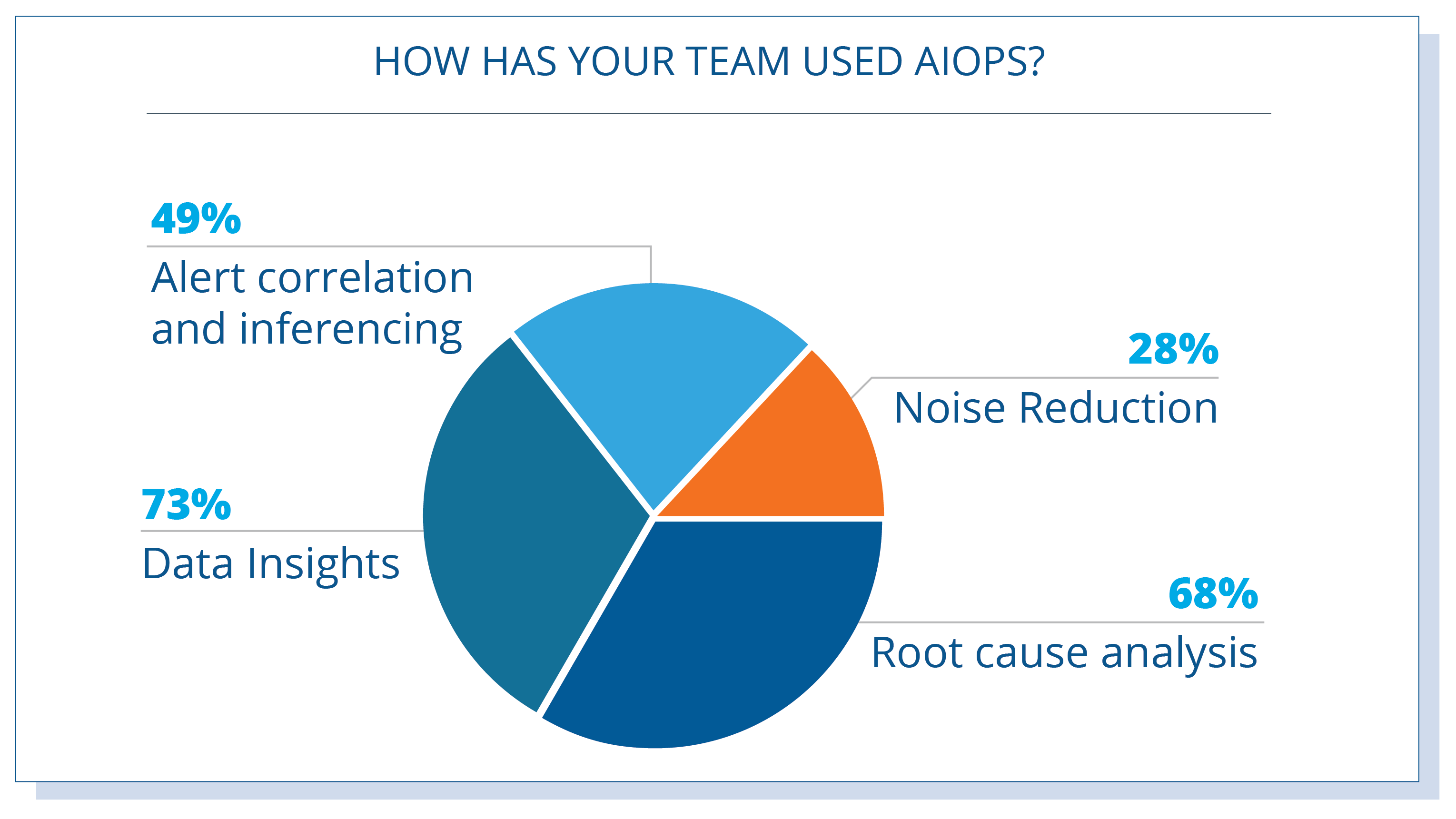 AIOps-Tools-Use-Cases