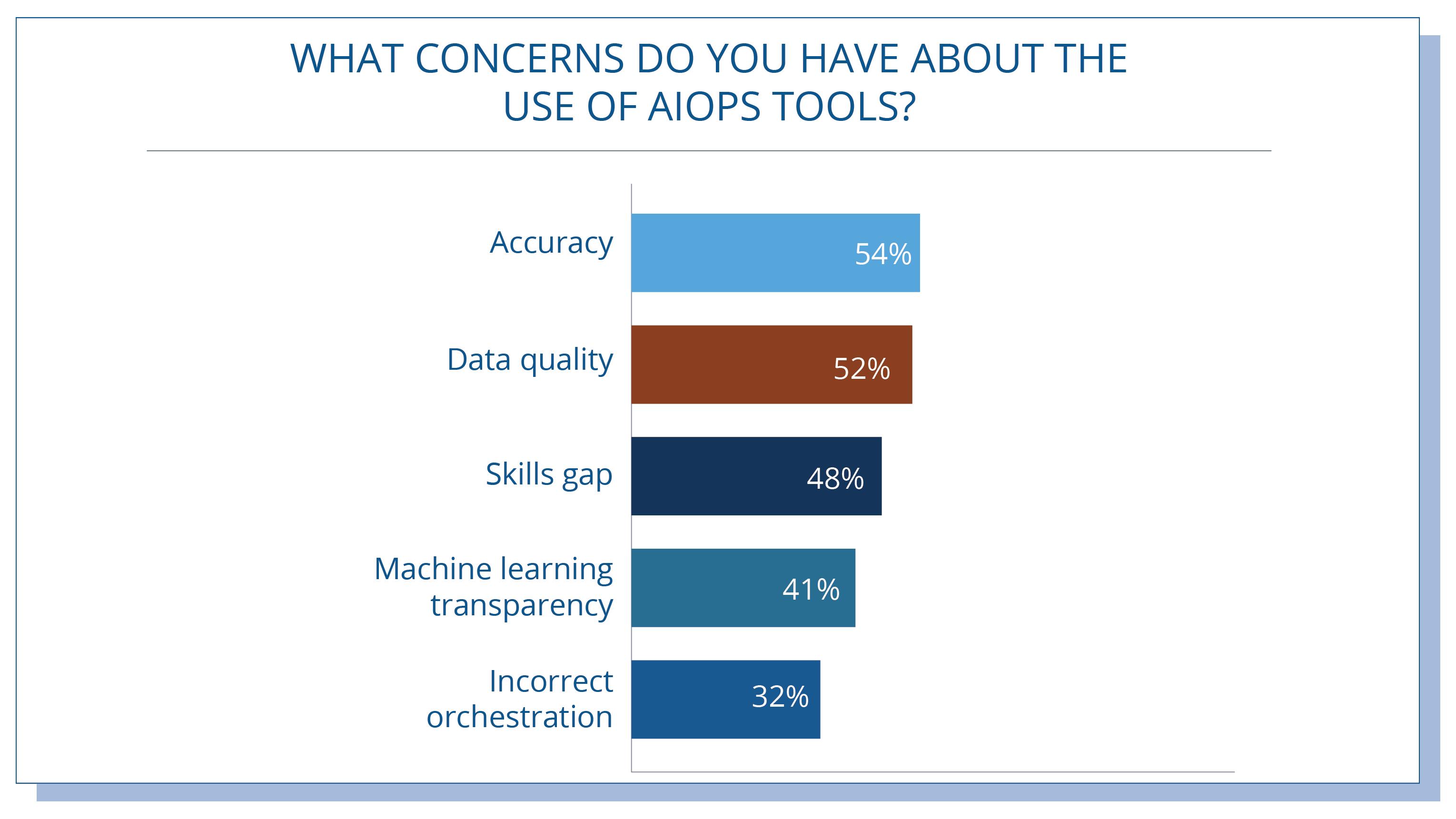 AIOps-Tools-Top-Concerns