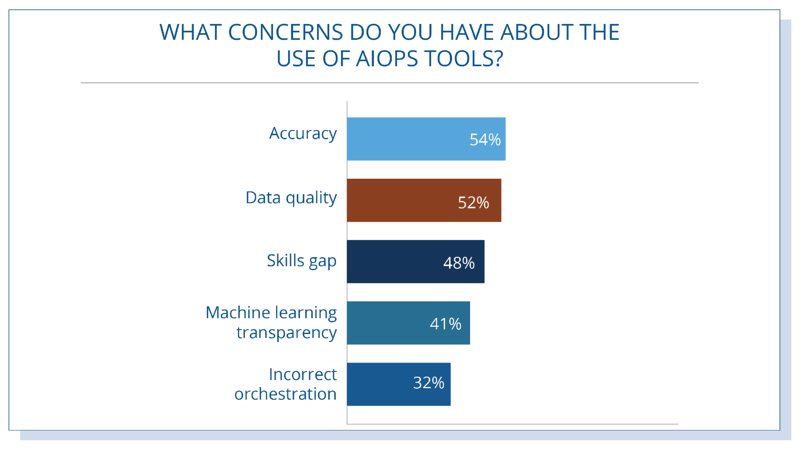 AIOps-Tools-Top-Concerns