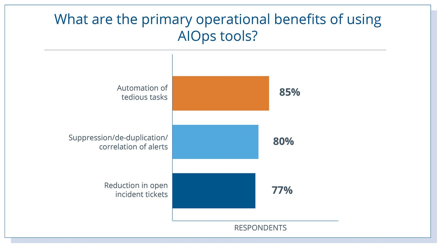 AIOps_Operational_Benefits