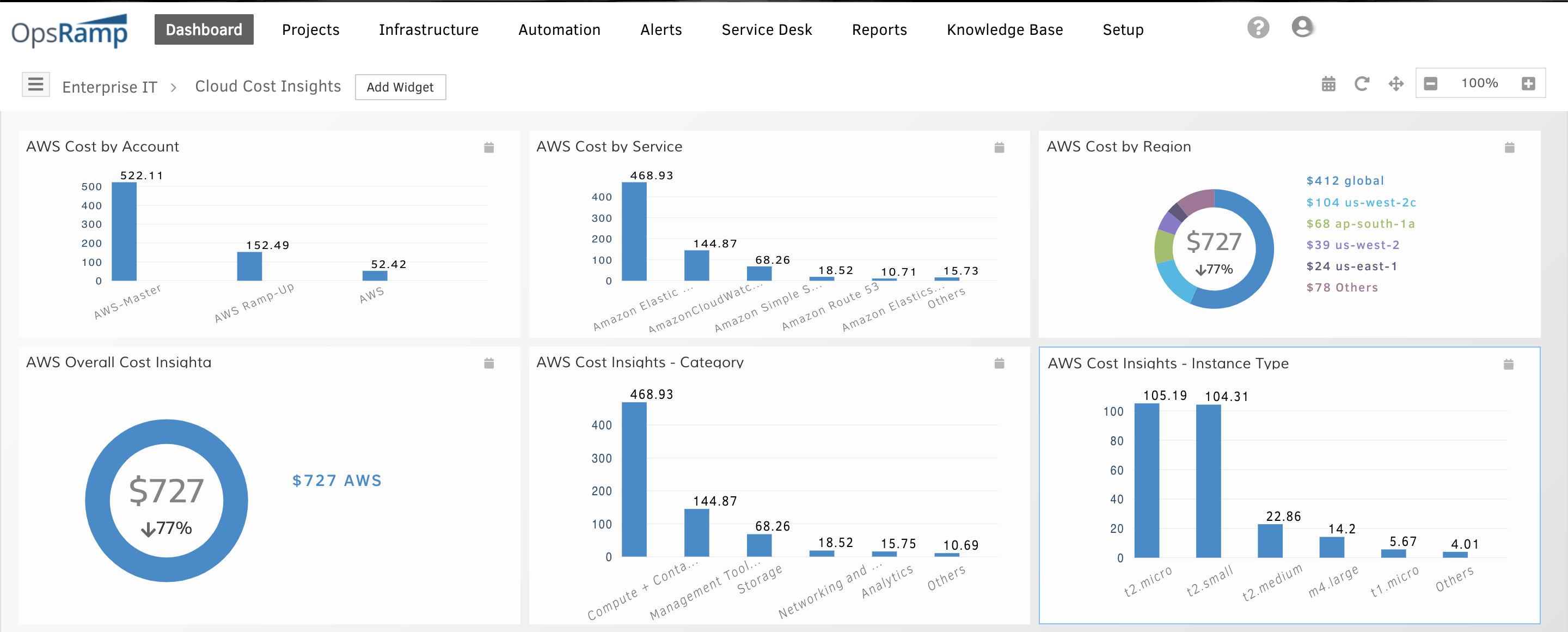 AWS-Cost-Dashboards