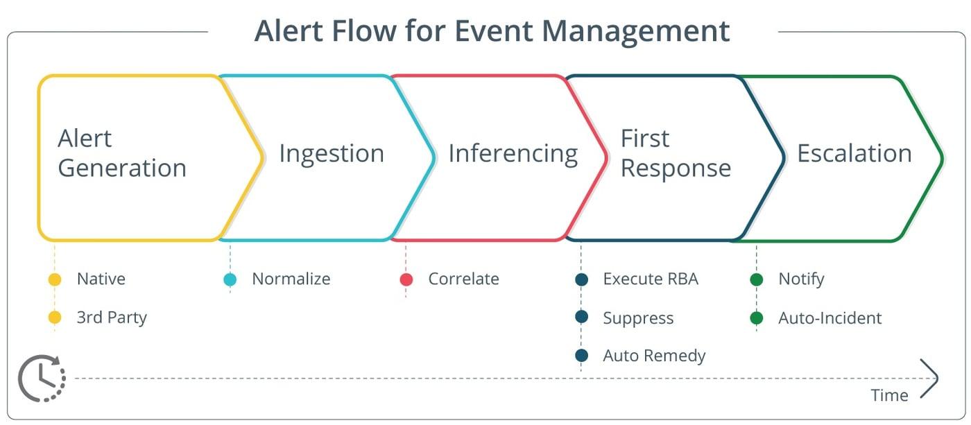 IT Event Management & Analysis