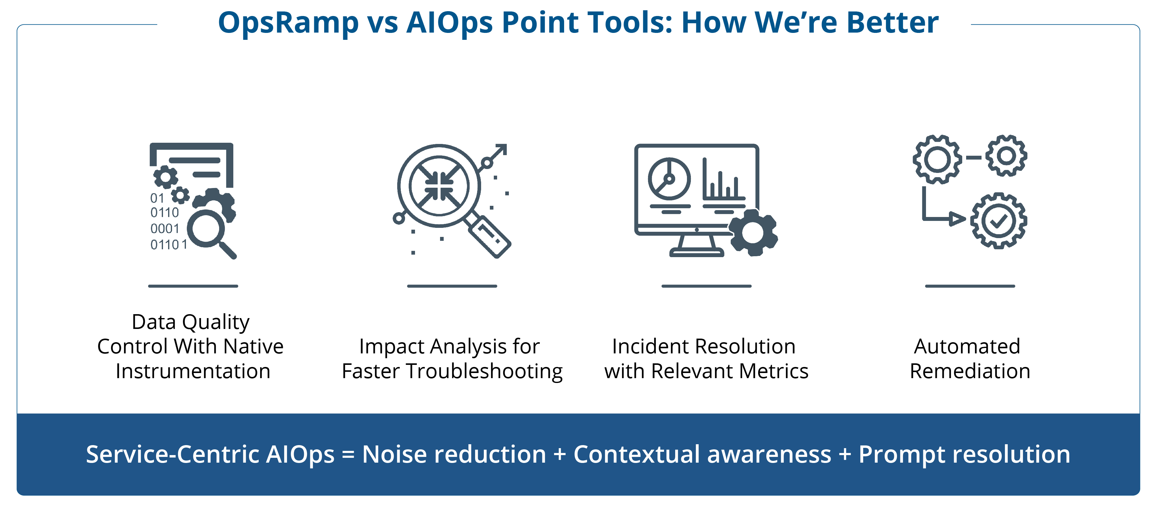 Service-Centric AIOps