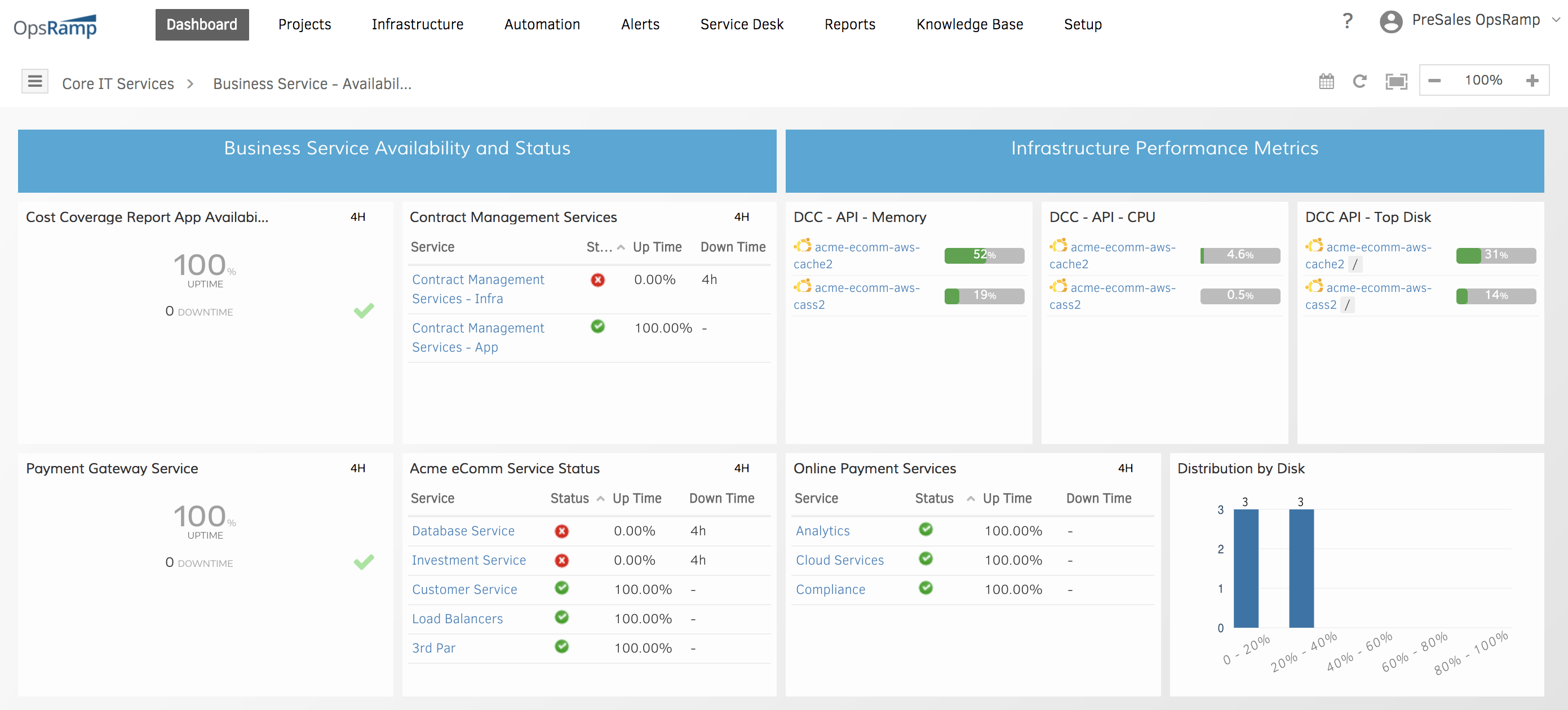 Business Service Availability Dashboard