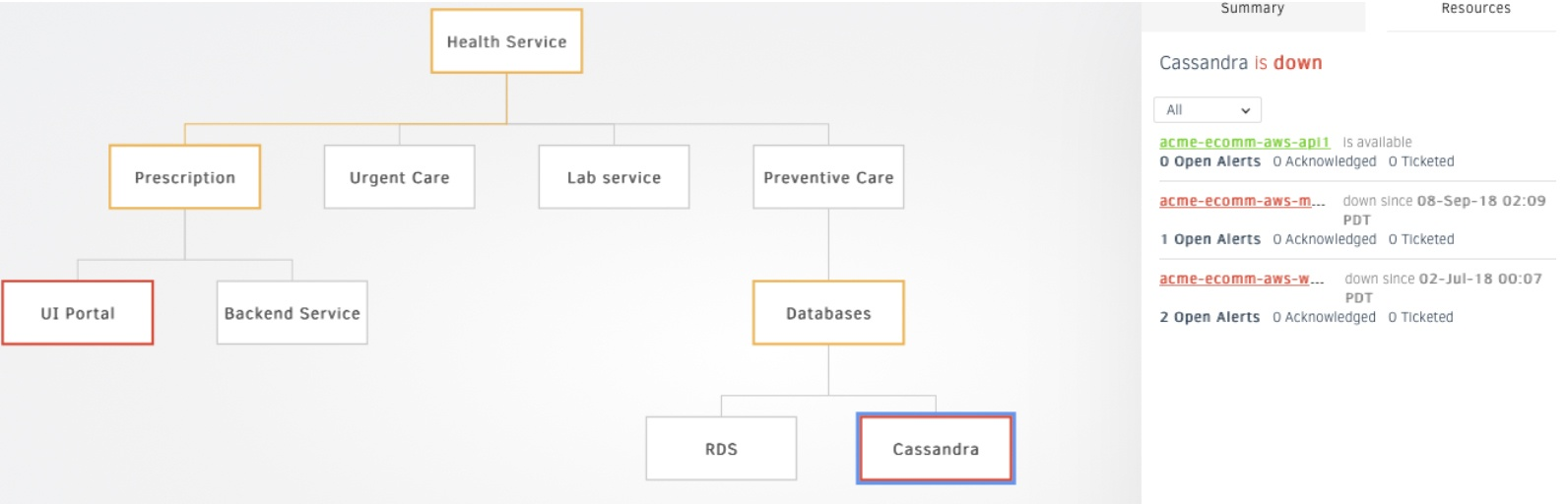 Business-Service-Maps