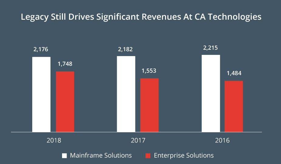 CA-Legacy-Drives-Revenue
