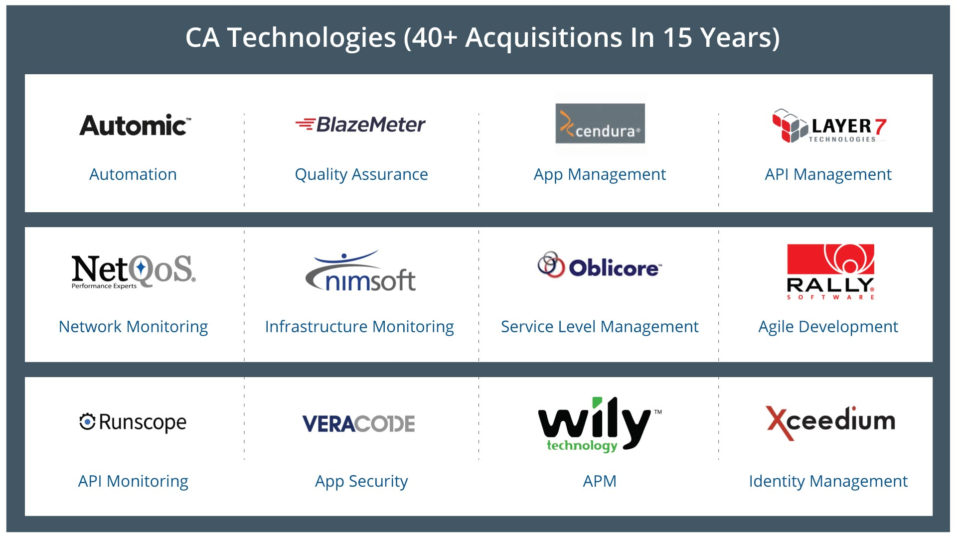 CA-Technologies-Numerous-Acquisitions