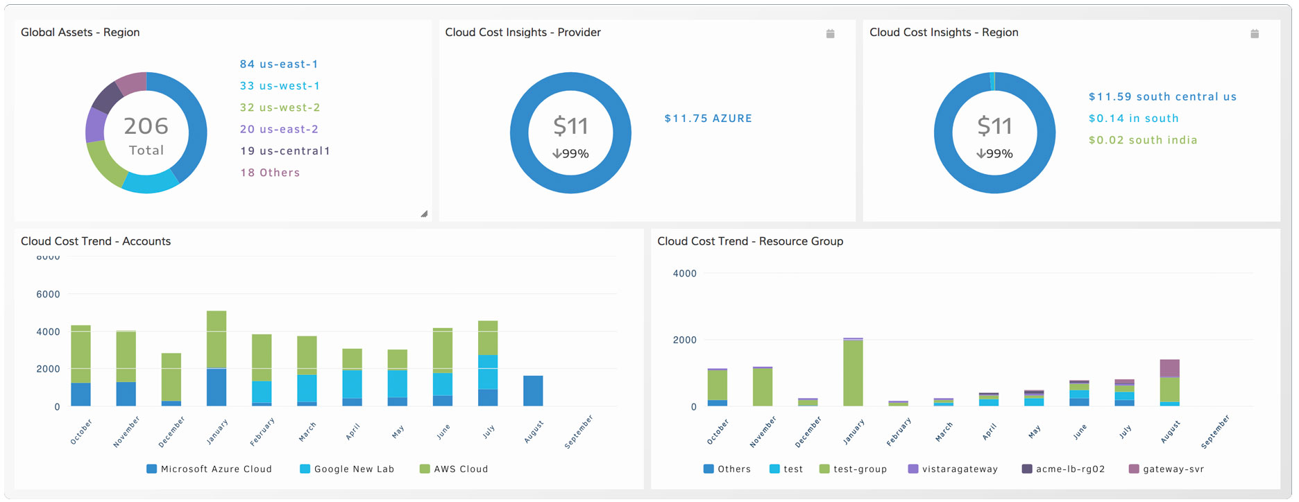 Cloud-Cost-Insights-and-Trends