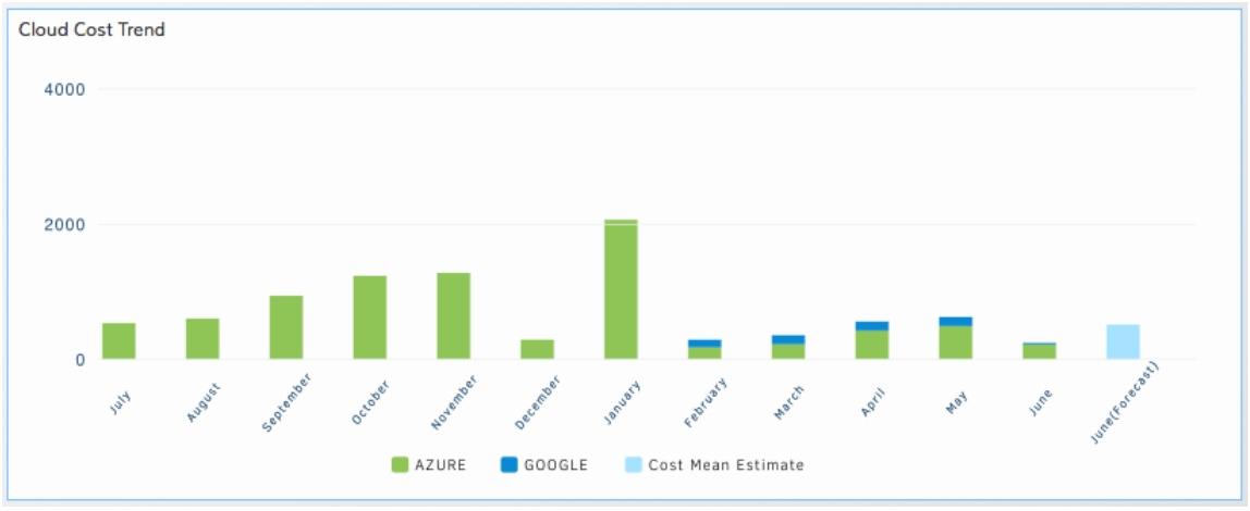 Cloud Cost Trends Widget