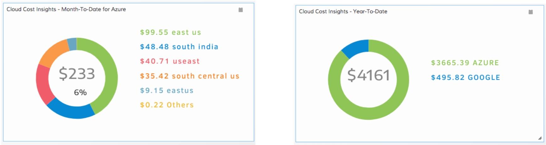 Analyze Your Cloud Spending