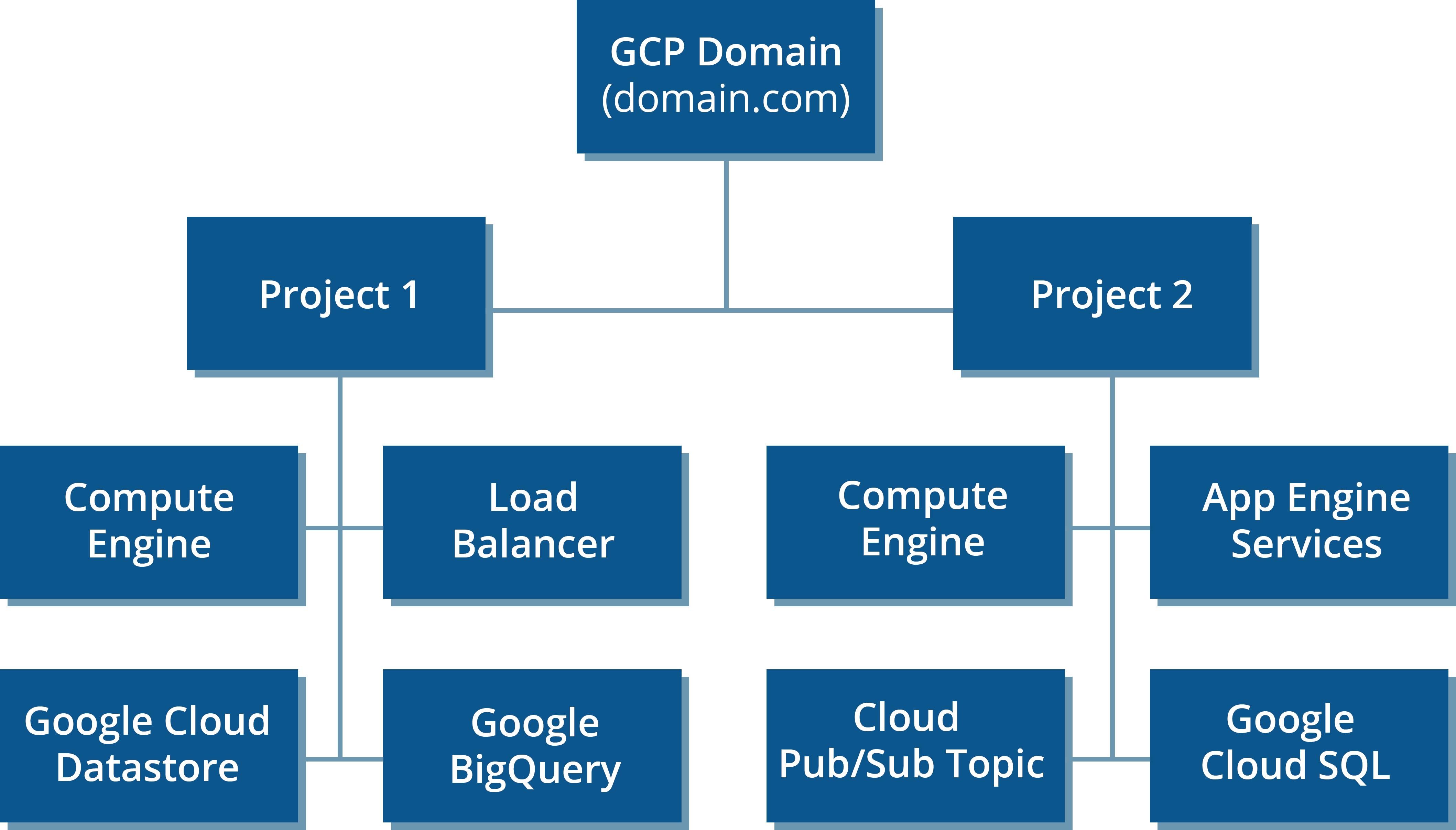Configure Your Google Cloud Platform Projects