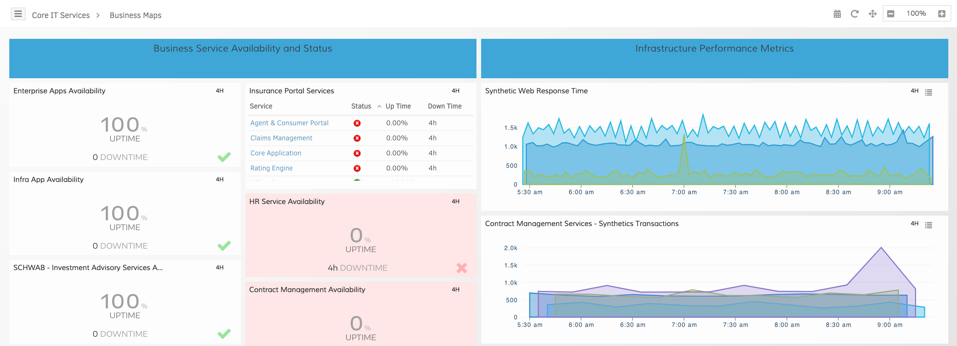 Business Service Availability Dashboards
