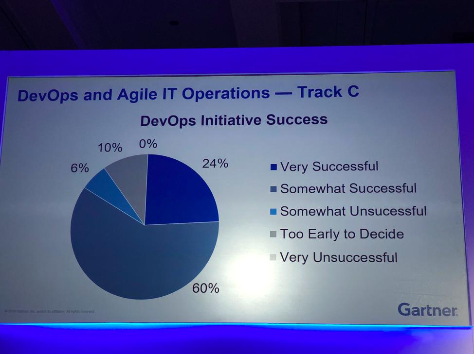 DevOps Initiative Success