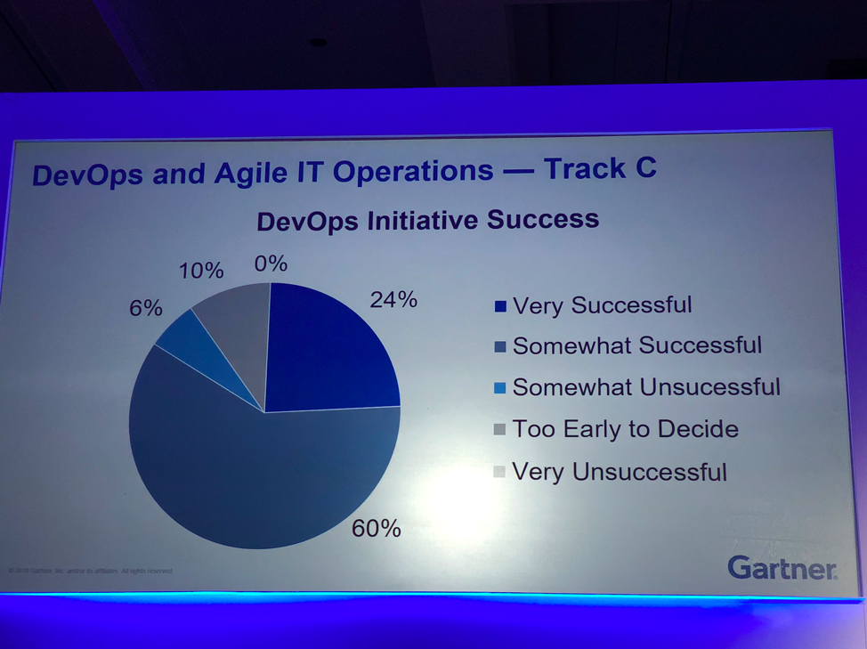 DevOps Initiative Success