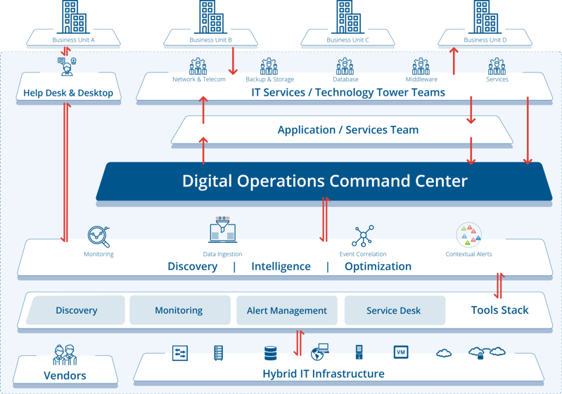 Digital-Operations-Command-Center