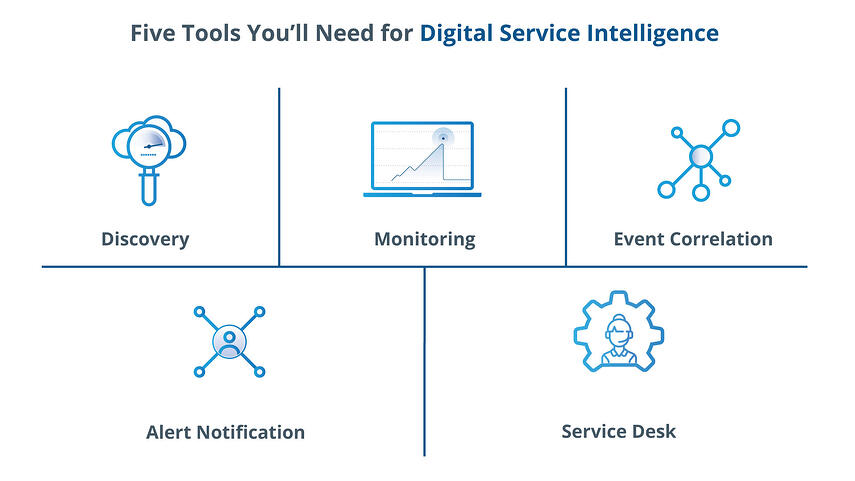 Five Tools You'll Need For Digital Service Intelligence