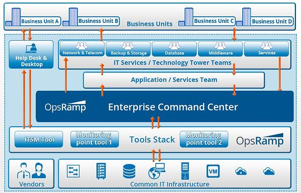 Architecture of An Enterprise Command Center