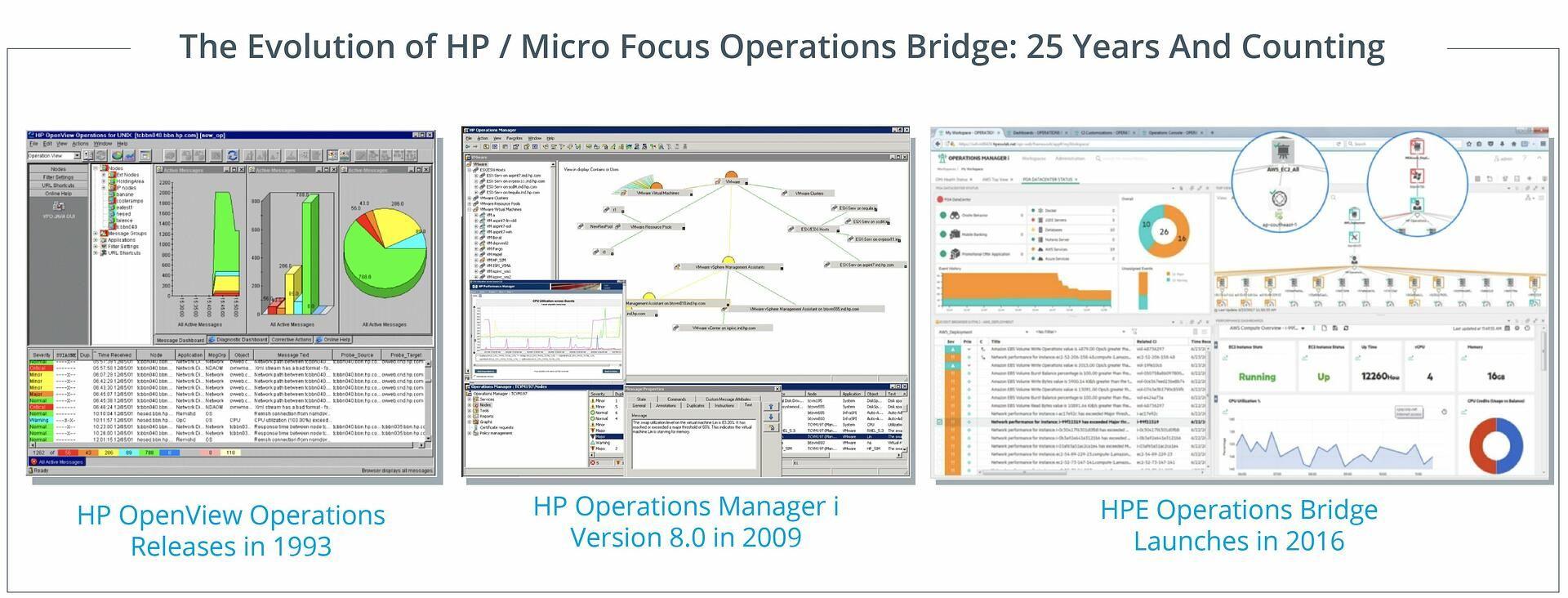 Evolution of HP / Micro Focus Operations Bridge
