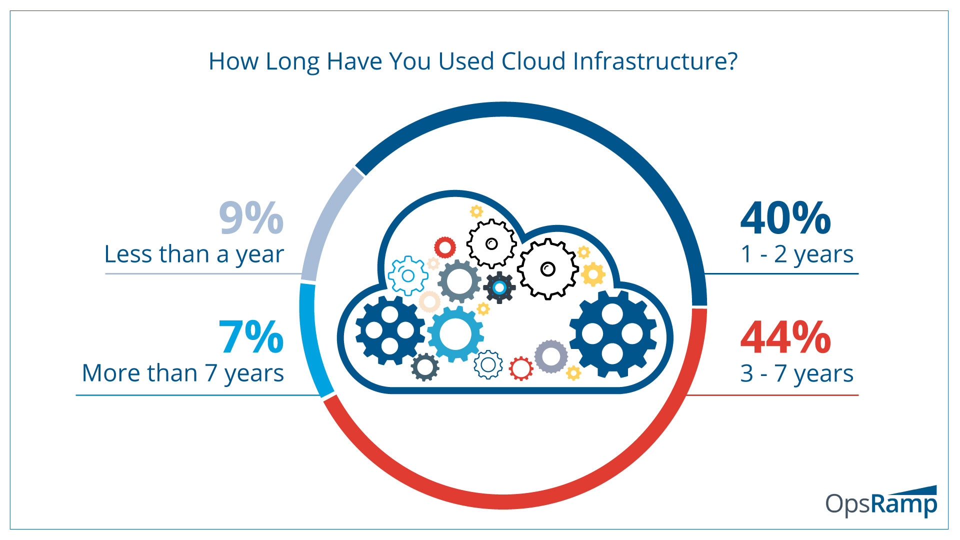 Virtually, All Enterprises Today Use Public Cloud Infrastructure