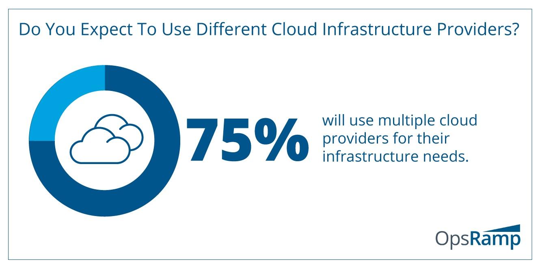 Multi-Cloud Strategies Rule The Day
