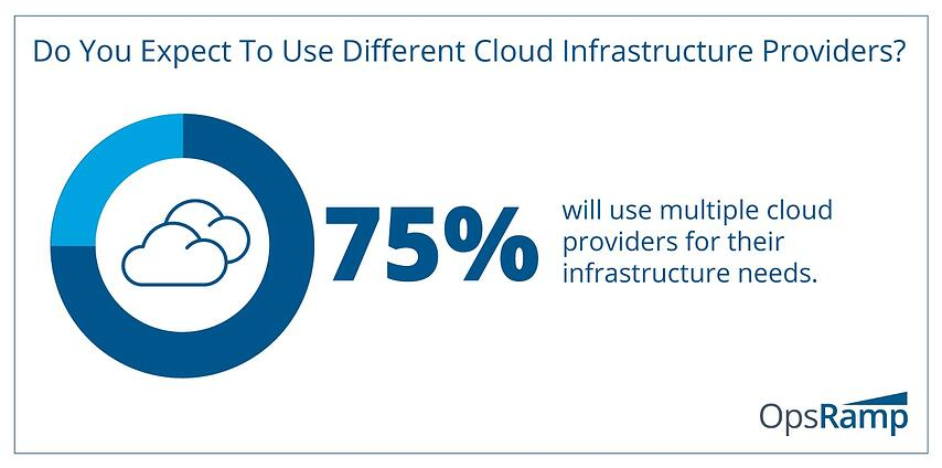 Multi-Cloud Strategies Rule The Day