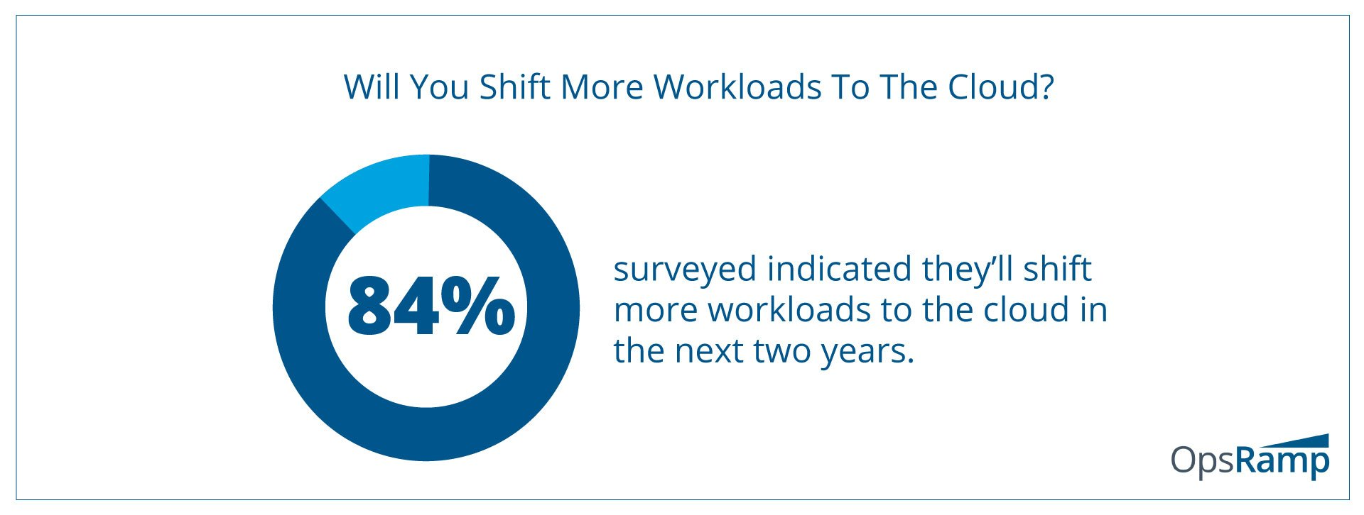 More Workloads Are Shifting To Public Cloud