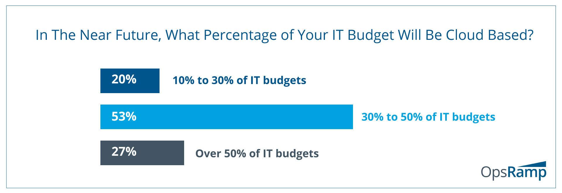 IT Budgets Are Getting Cloudier By The Day