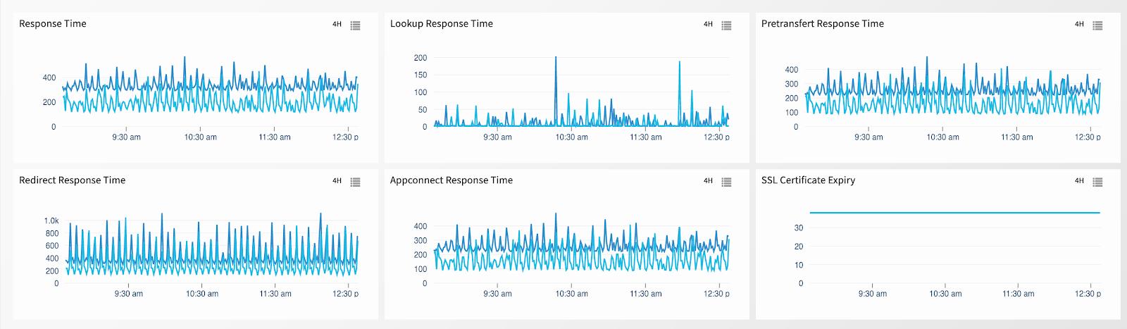 web application service performance