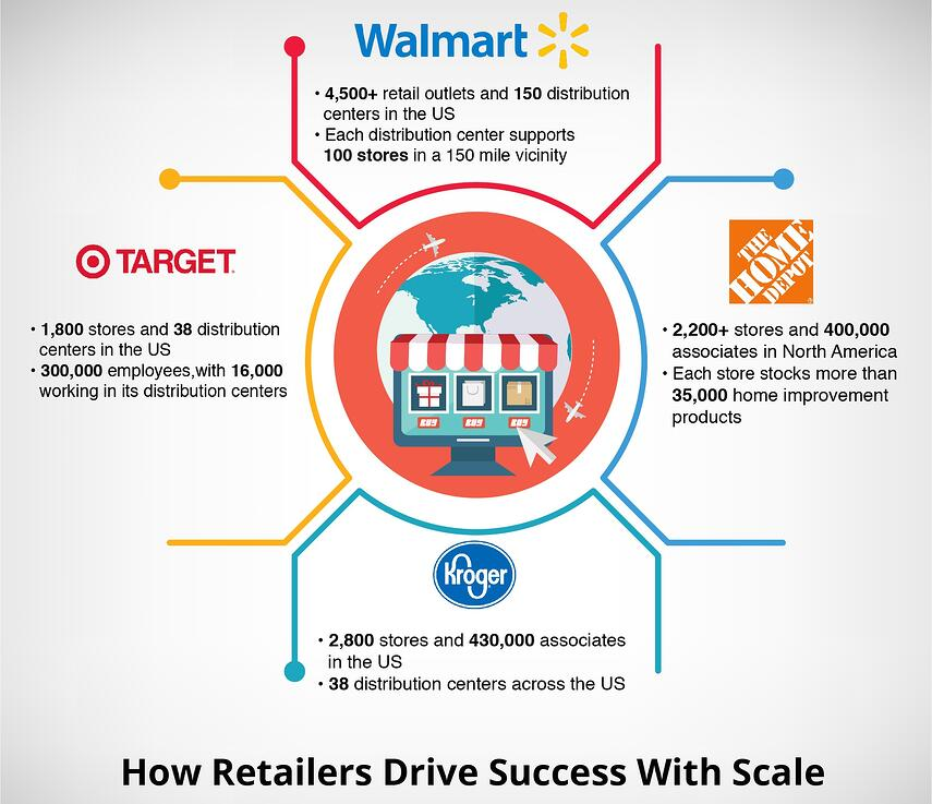 How Retailers Drive Success With Scale