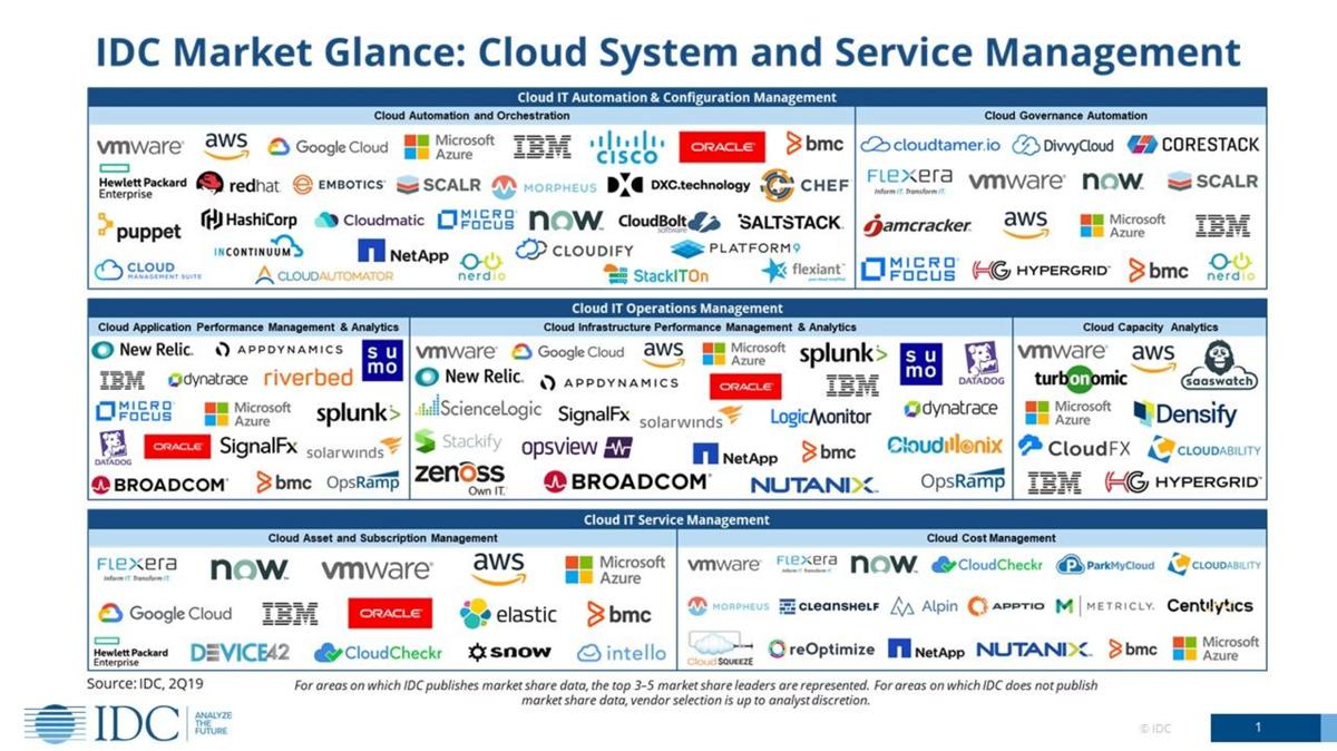 IDC-Market-Glance