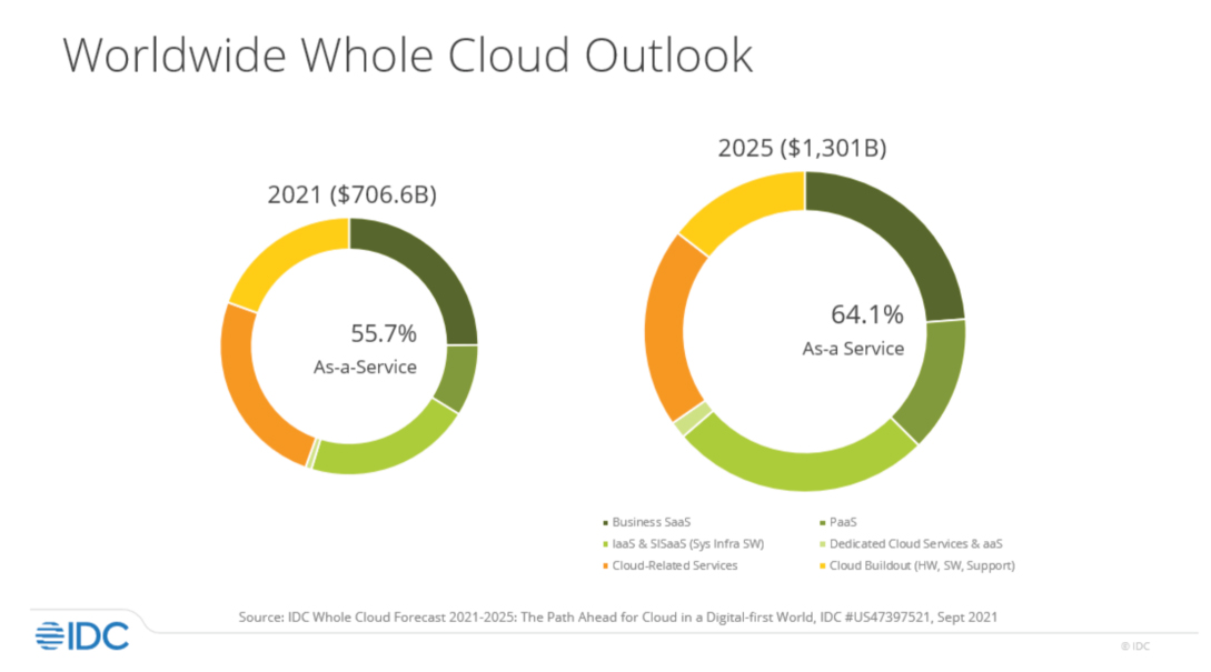 IDC-Research-whole-cloud