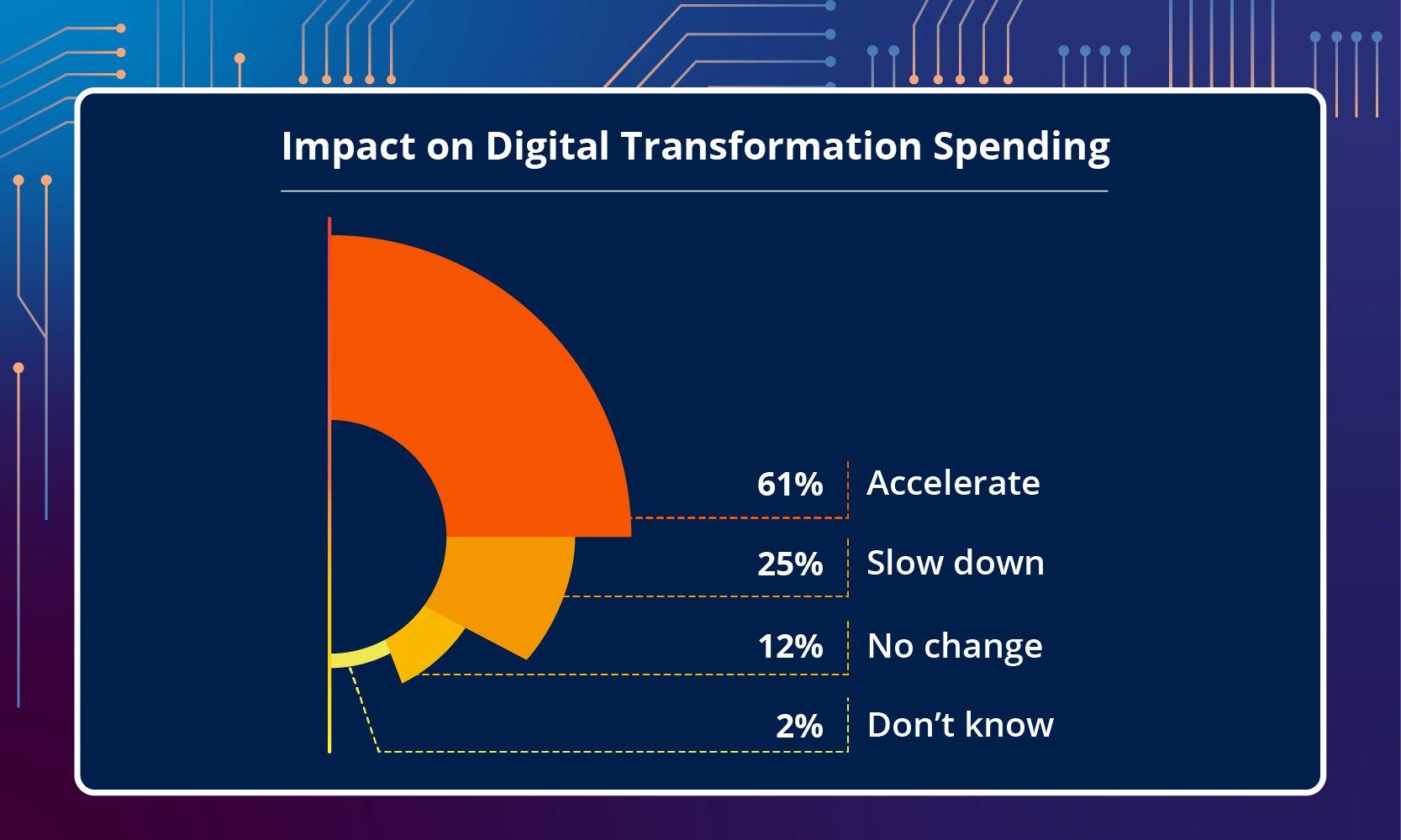 Impact on Digital Transformation Spending