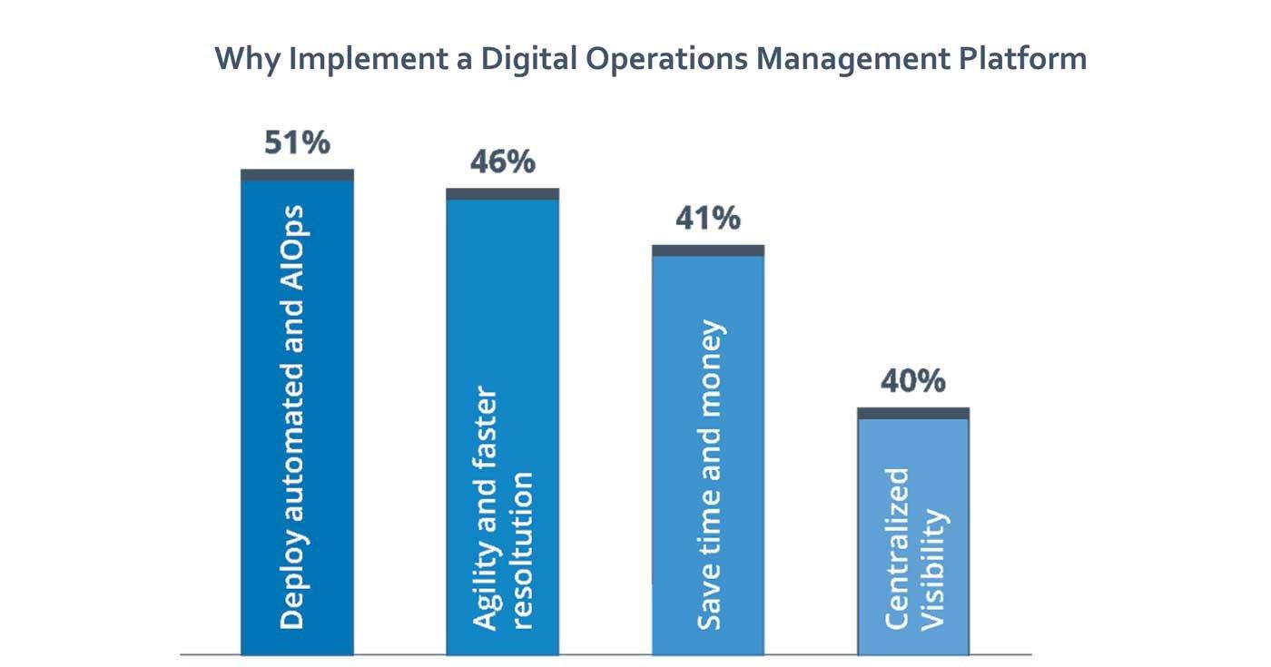 Implement-Digital-Ops-Platform