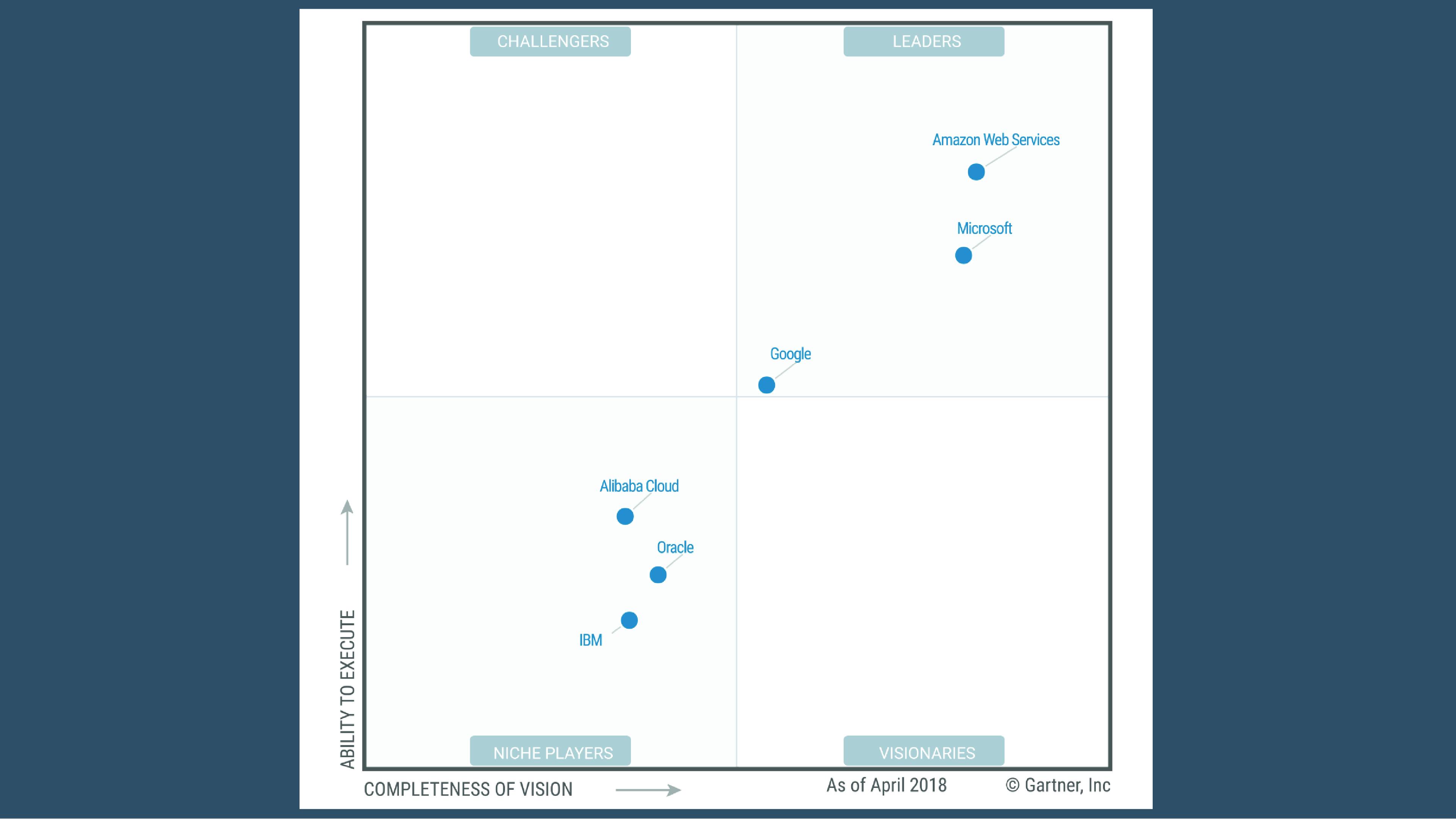 Gartner Magic Quadrant for Cloud Infrastructure as a Service