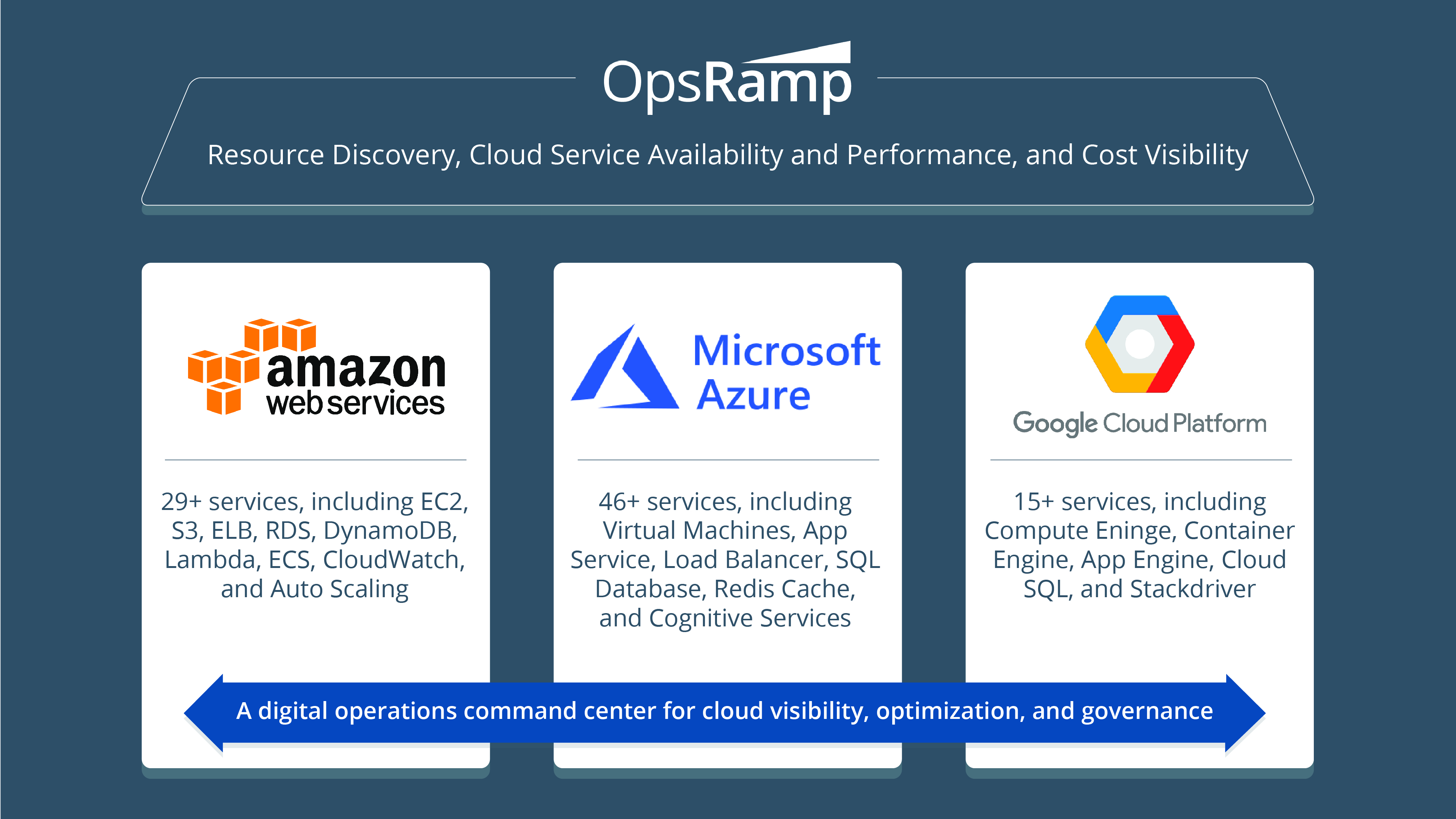 Multi-Cloud Management With OpsRamp