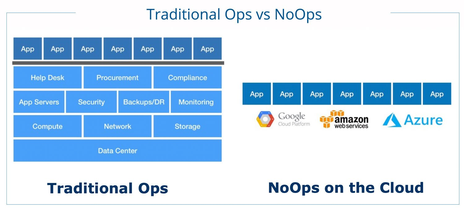 NoOps-On-the-Cloud