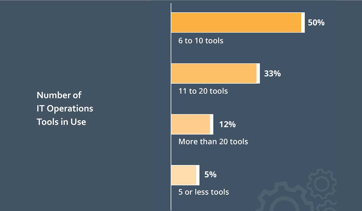 Number-of-IT-Ops-Tools
