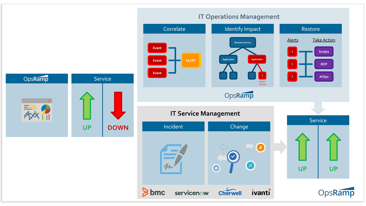 OpsRamp-IT-Ops-Management
